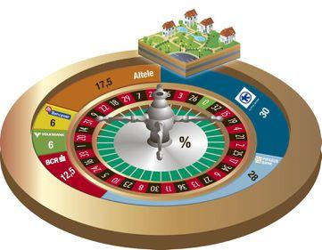 Cât pierd băncile la ruleta imobiliară