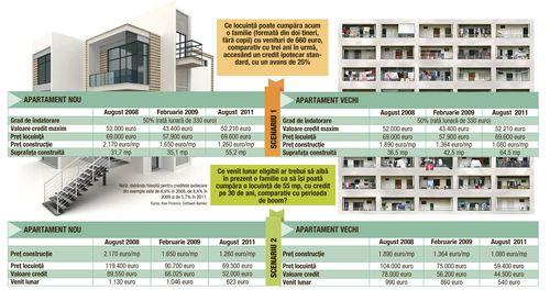 Sunt apartamentele mai accesibile decât înainte de criză?