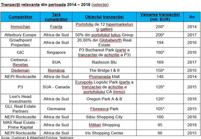 Topul investitorilor străini în piața imobiliară din România: conduc sud-africanii, urmați de greci și francezi