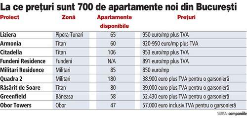Unde şi la ce preţuri mai sunt apartamente noi de vânzare. Faţă de boom, reducerile sunt de 20-40%