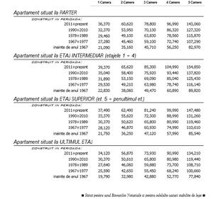 Cât costă apartamentul tău, în Grila Notarilor din 2015?