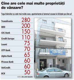Băncile concurează cu agenţiile imobiliare: au de vânzare peste 1.300 de case şi terenuri